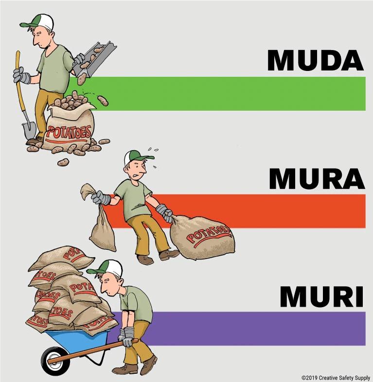 Uma representação do muda, mura e muri