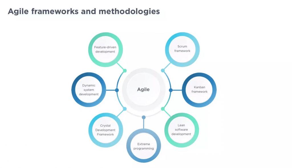 Metodologias usadas do Agile