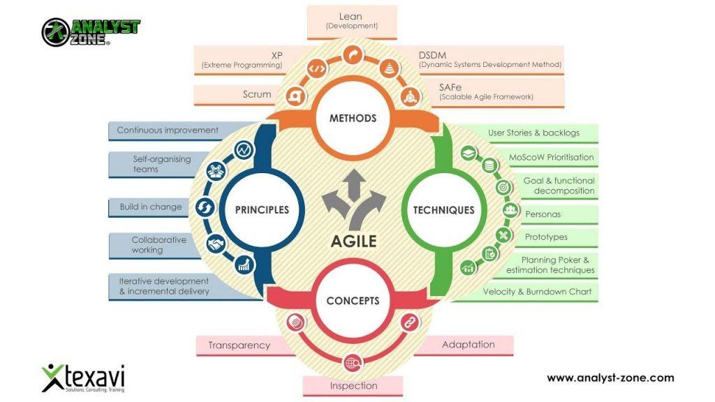 Um infográfico mostrando como funciona uma metodologia Agile