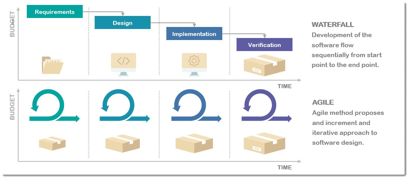 O que é metodologia Agile e como utilizar?