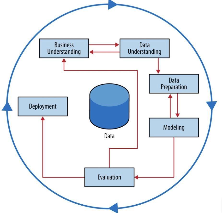 Processos realizados no Data Mining