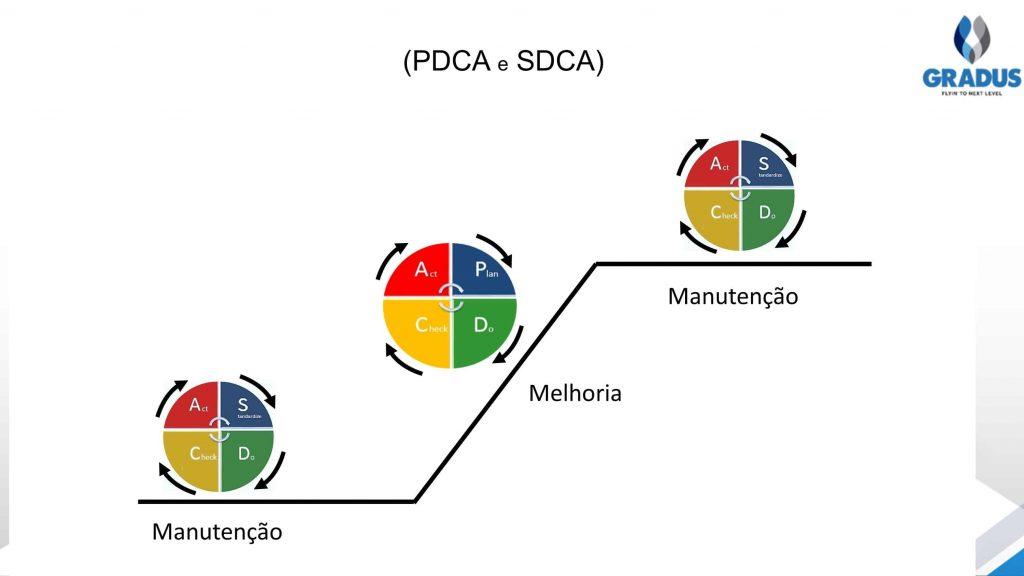 Figura mostrando quando usar diferentes ferramentas na gestão da rotina