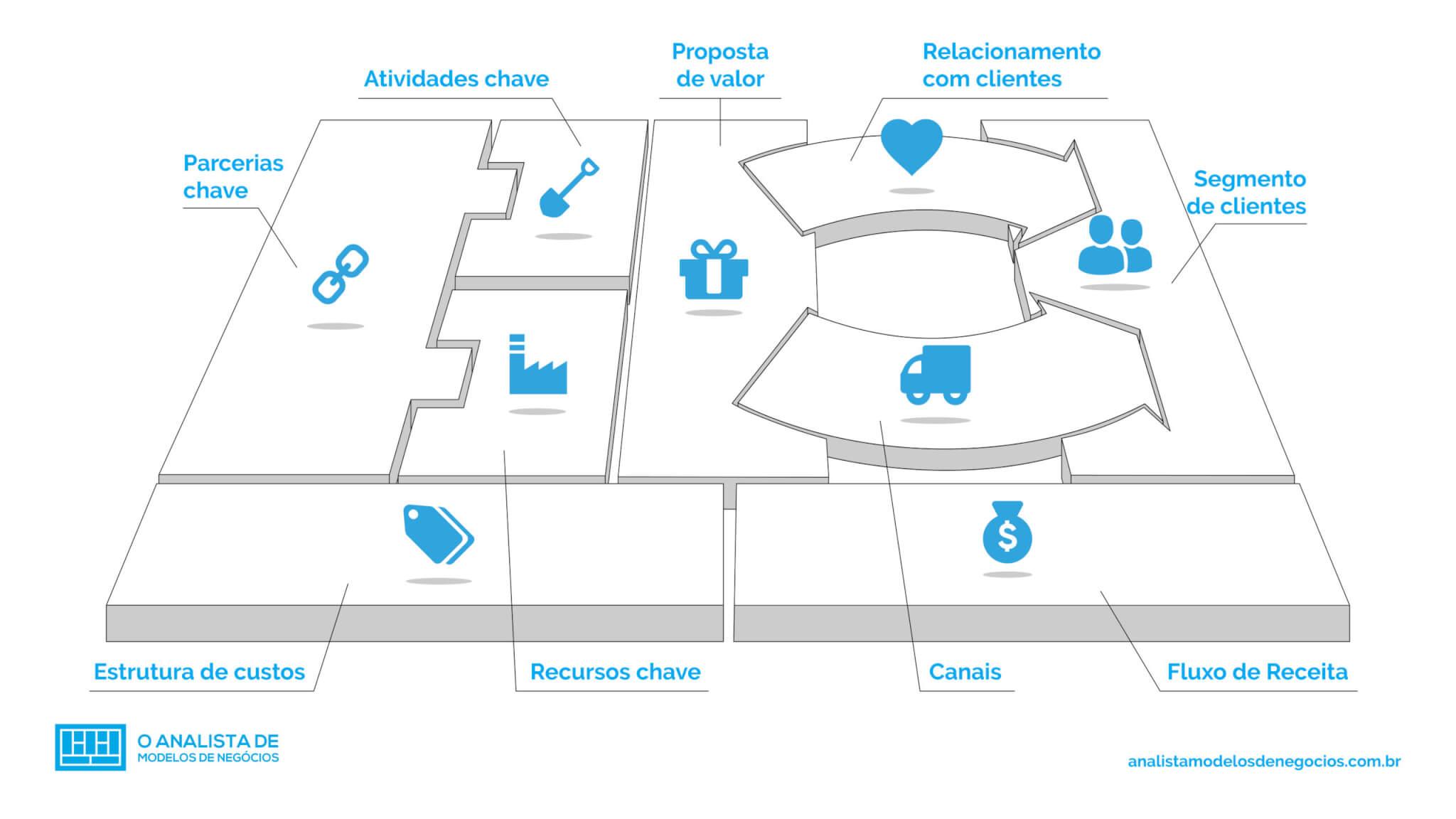 Canvas ou Modelo de Negócios: Entenda o que é e sua importância em empresas