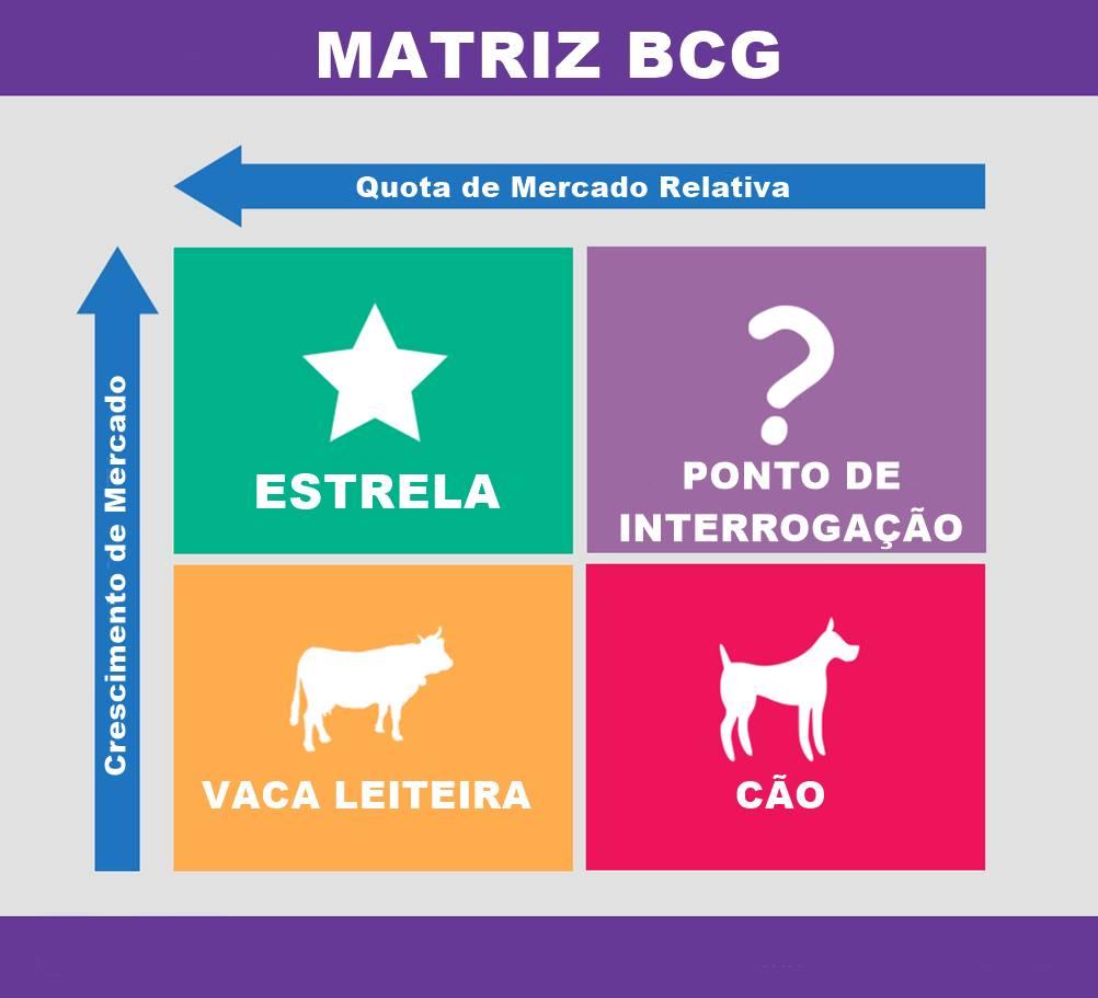 Um gráfico explicando as classificações presentes na Matriz BCG