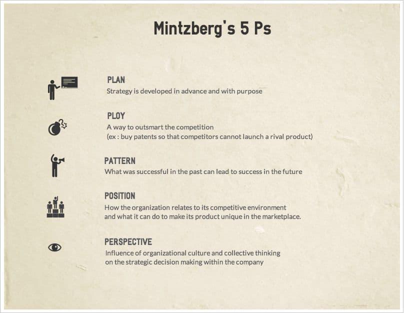 A imagem mostra as etapas da análise 5ps
