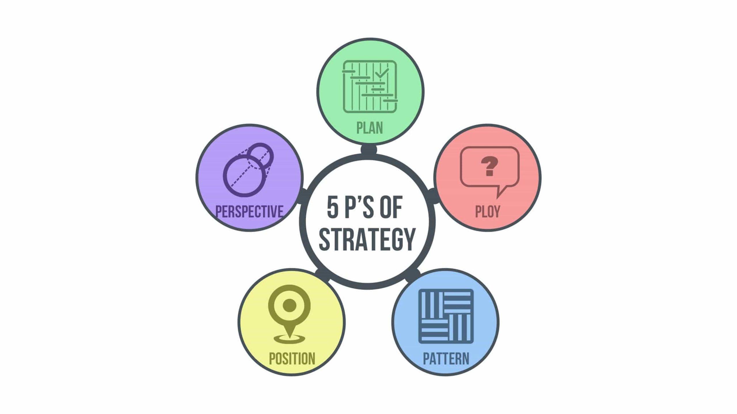 Os 5Ps da Estratégia de Mintzberg: Saiba o que é e como aplicar