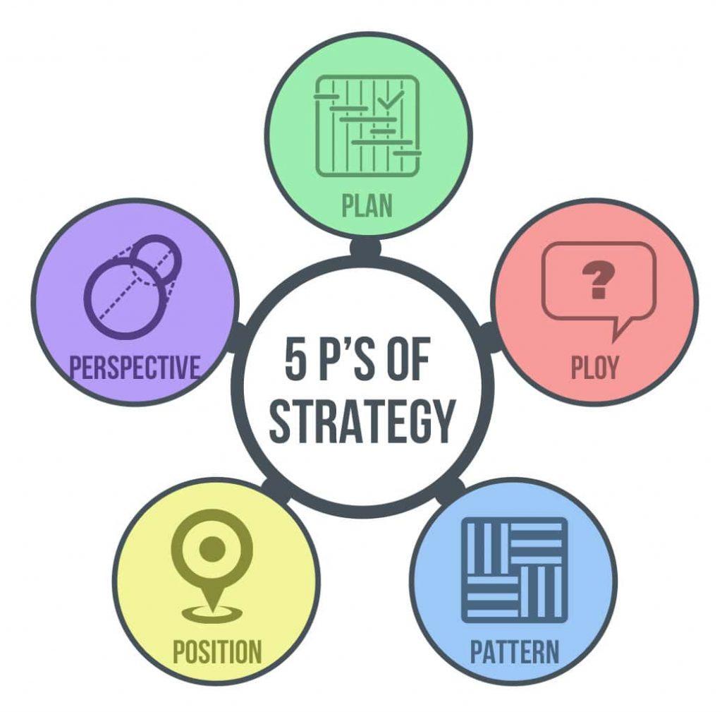A imagem descreve como funciona os 5Ps da Estratégia de Mintzberg
