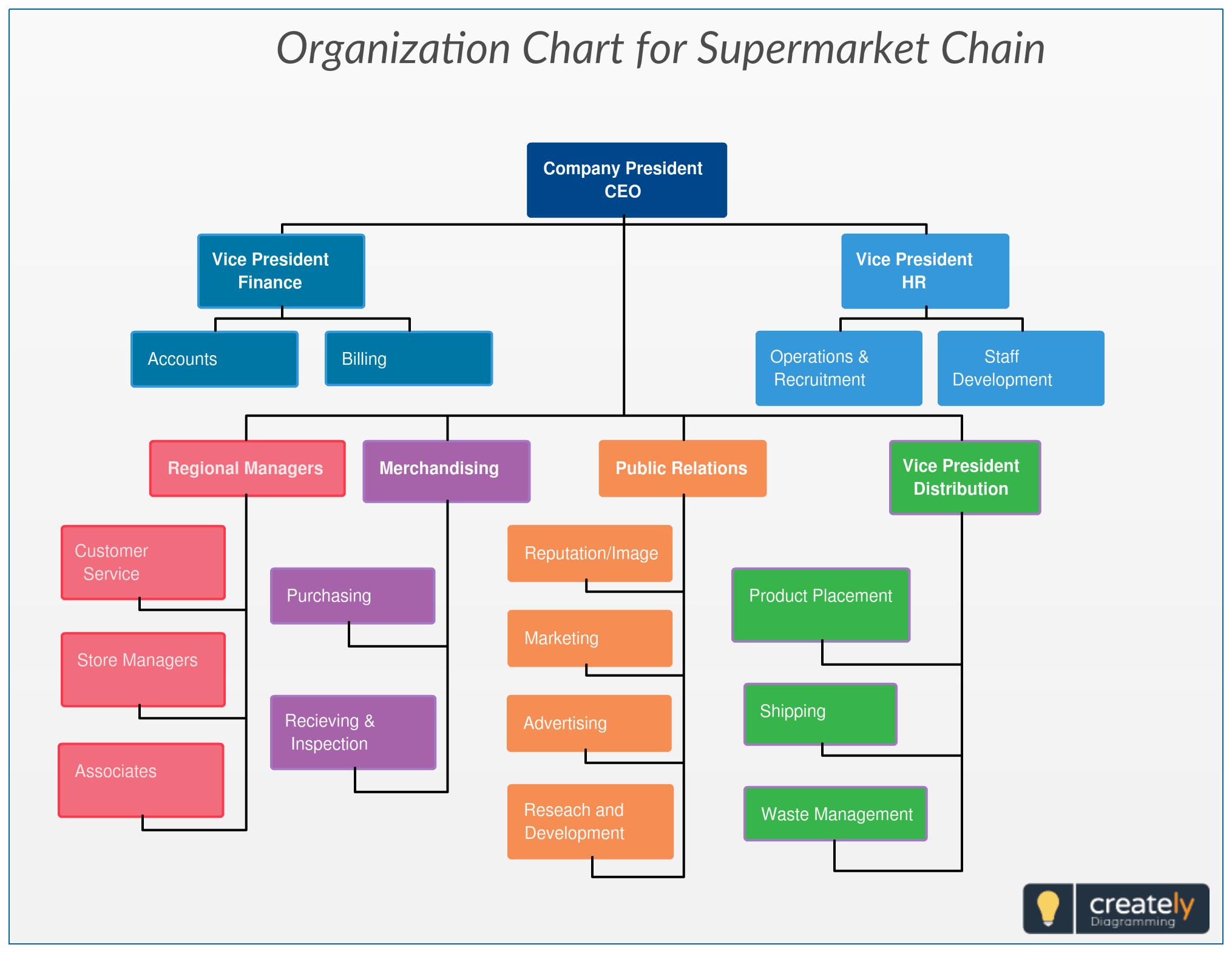 Organograma: Como essa ferramenta ajuda na organização administrativa e em processos?
