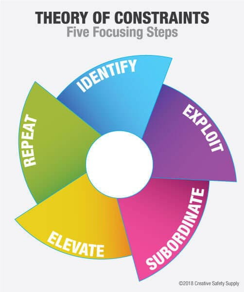 Um gráfico que mostra as 5 etapas da Teoria das Restrições