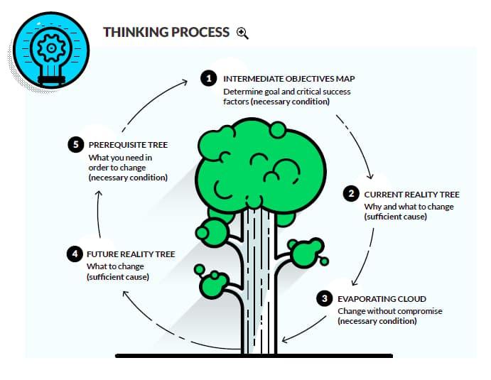 A imagem mostra como funciona o Processos de Pensamentos
