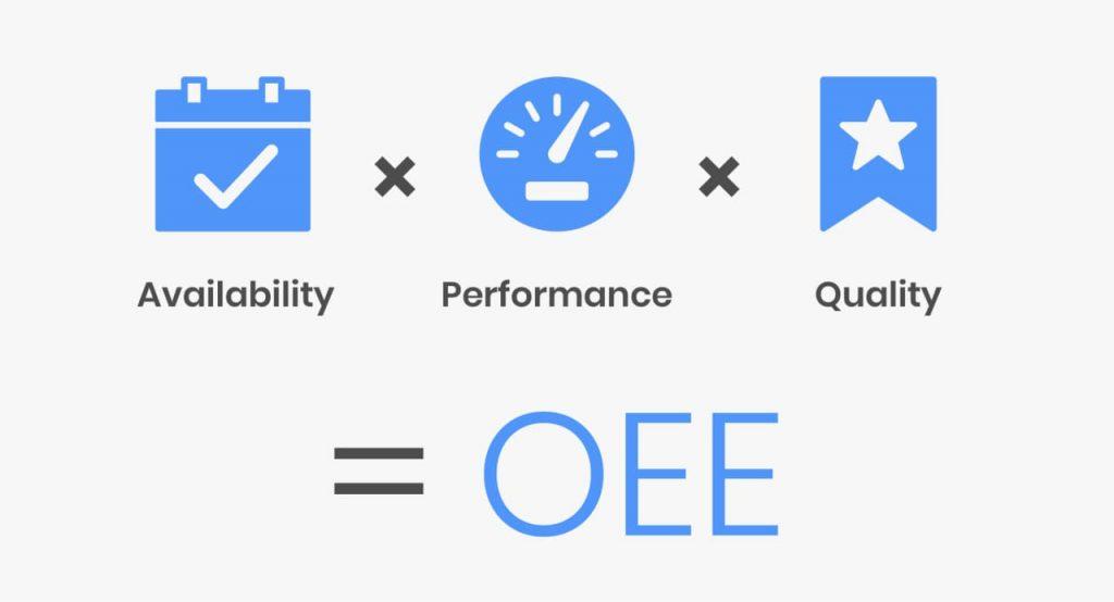 A imagem mostra a importância do OEE na manutenção