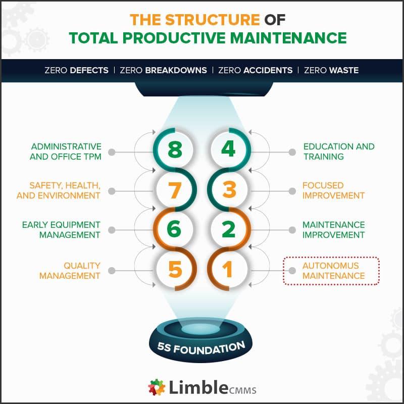 Um chart mostrando como funciona a Manutenção Produtiva Total