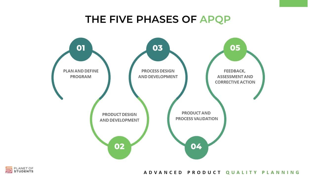 Planejamento Avançado de Qualidade (APQP): Saiba o que é e como implementar