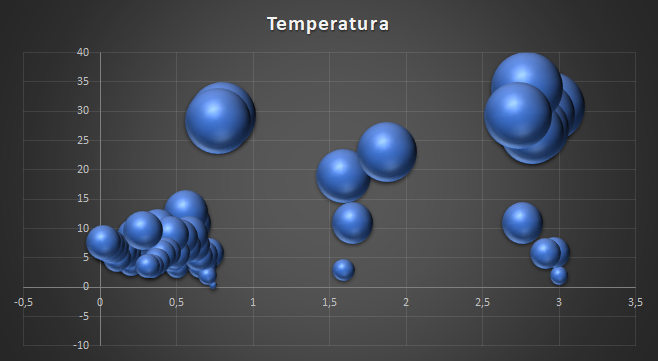 Diagrama de Dispersão em Excel