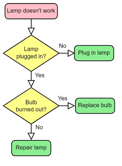 Exemplo de Fluxograma vertical