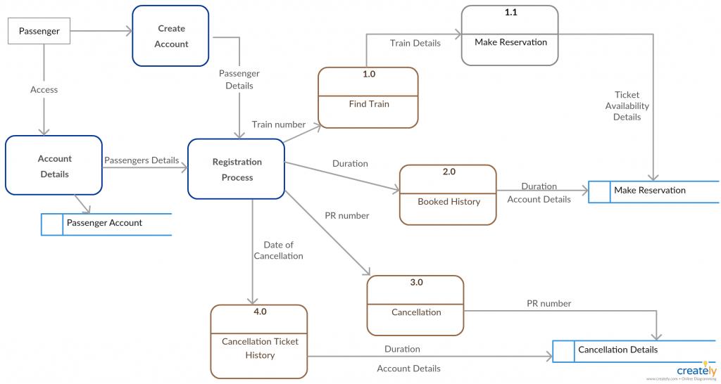 Exemplo de Fluxograma de Dados