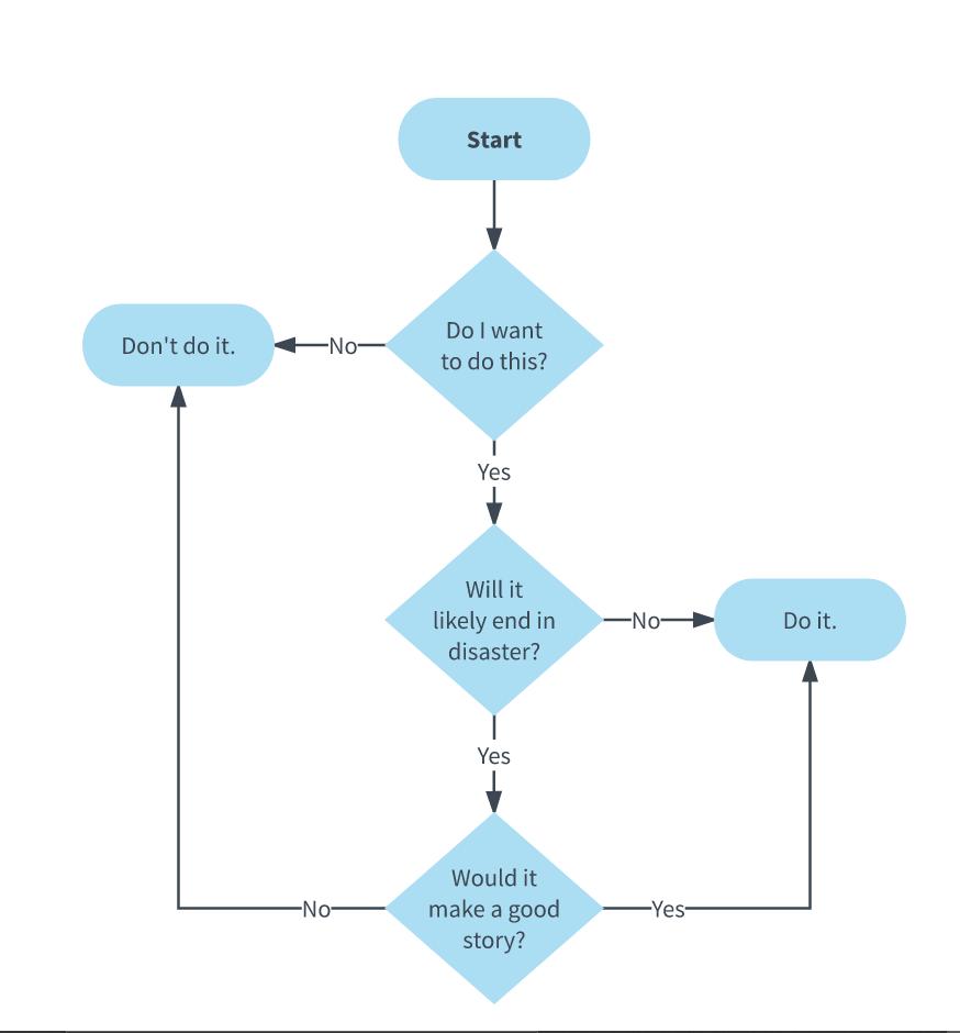 Fluxograma de Processo – sabia como funciona e onde pode fazê-lo online