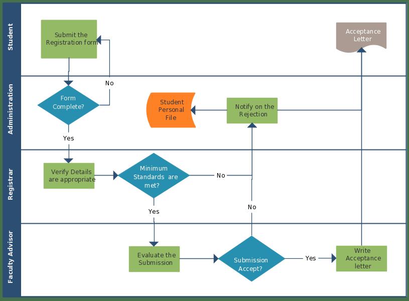Exemplo de Fluxograma multifuncional