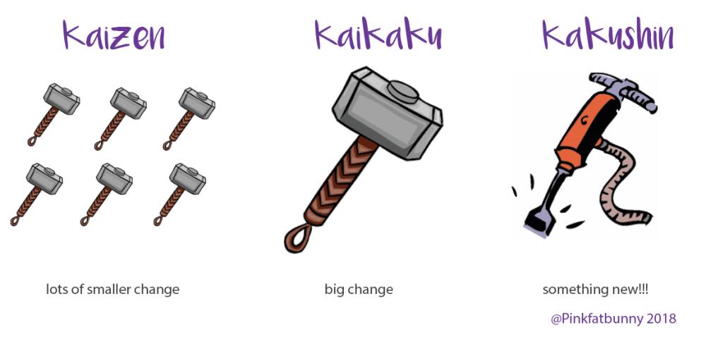 Saiba o que são Kakushin, Kaizen e Kaikaku (3 K's) e como usá-los