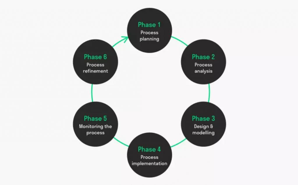 Nesta imagem temos as 6 fases do BPMN