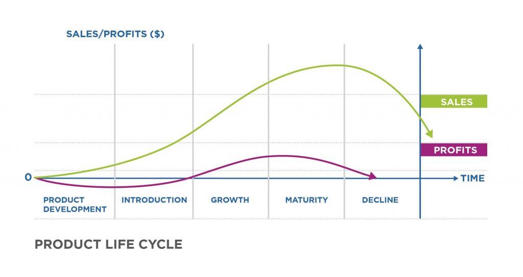 Exemplo de um ciclo de vida do Produto