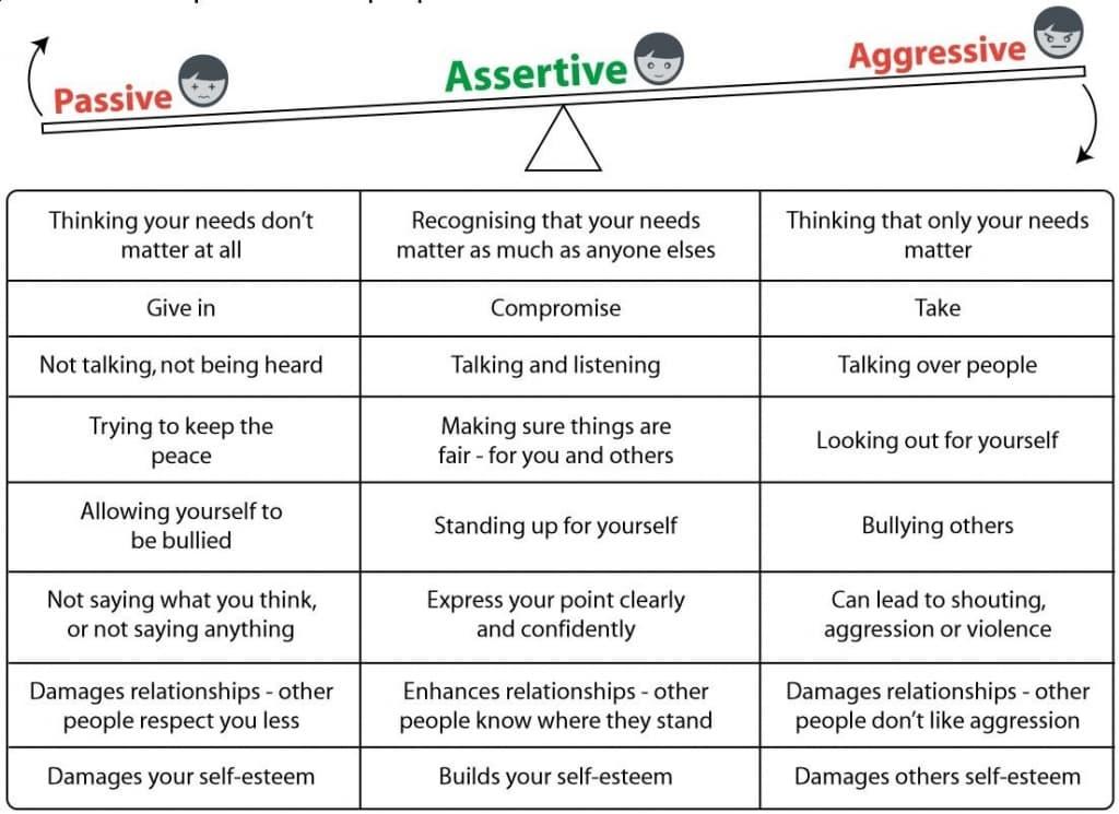 Nesta tabela comparamos o comportamento assertivo com o passivo e agressivo