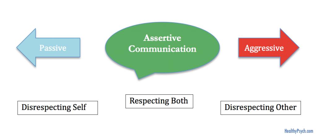 Uma ilustração explicando a diferença básica entre atitude agressiva, assertiva e passiva