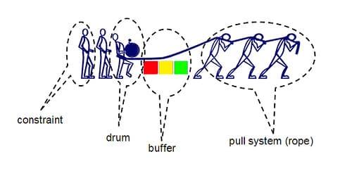 Temos um desenho explicando o sistema Drum-Buffer-Rope
