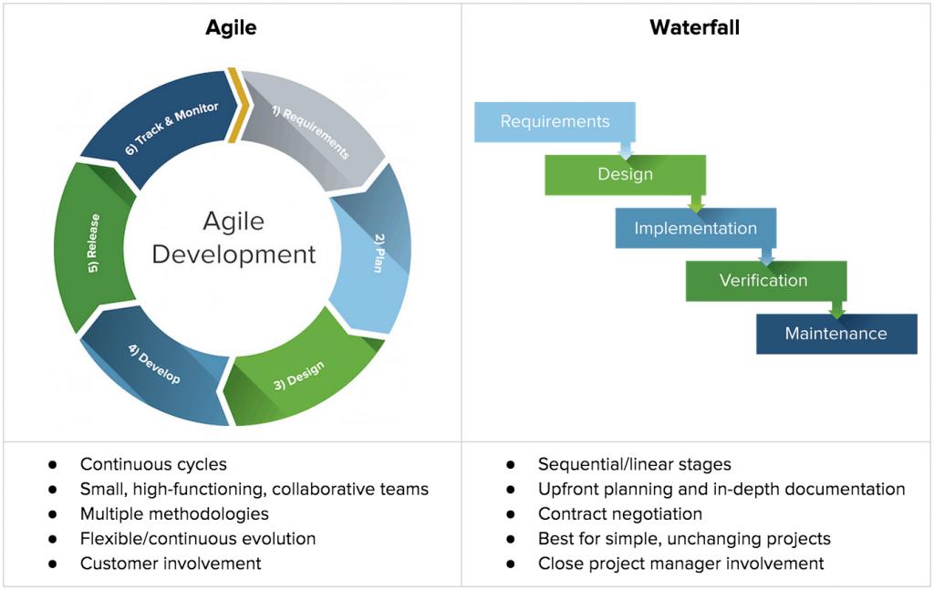 O gráfico mostra como são as fases da metodologia waterfall