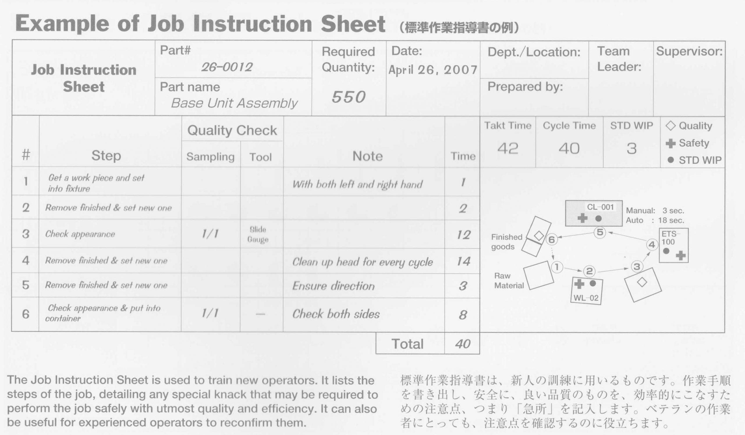 Entenda como padronizar procedimentos com a Folha de Instrução de Trabalho