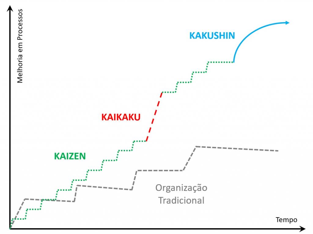 Gráfico comparando empresas tradicionais e as que usam Kakushin, Kaizen e Kaikaku