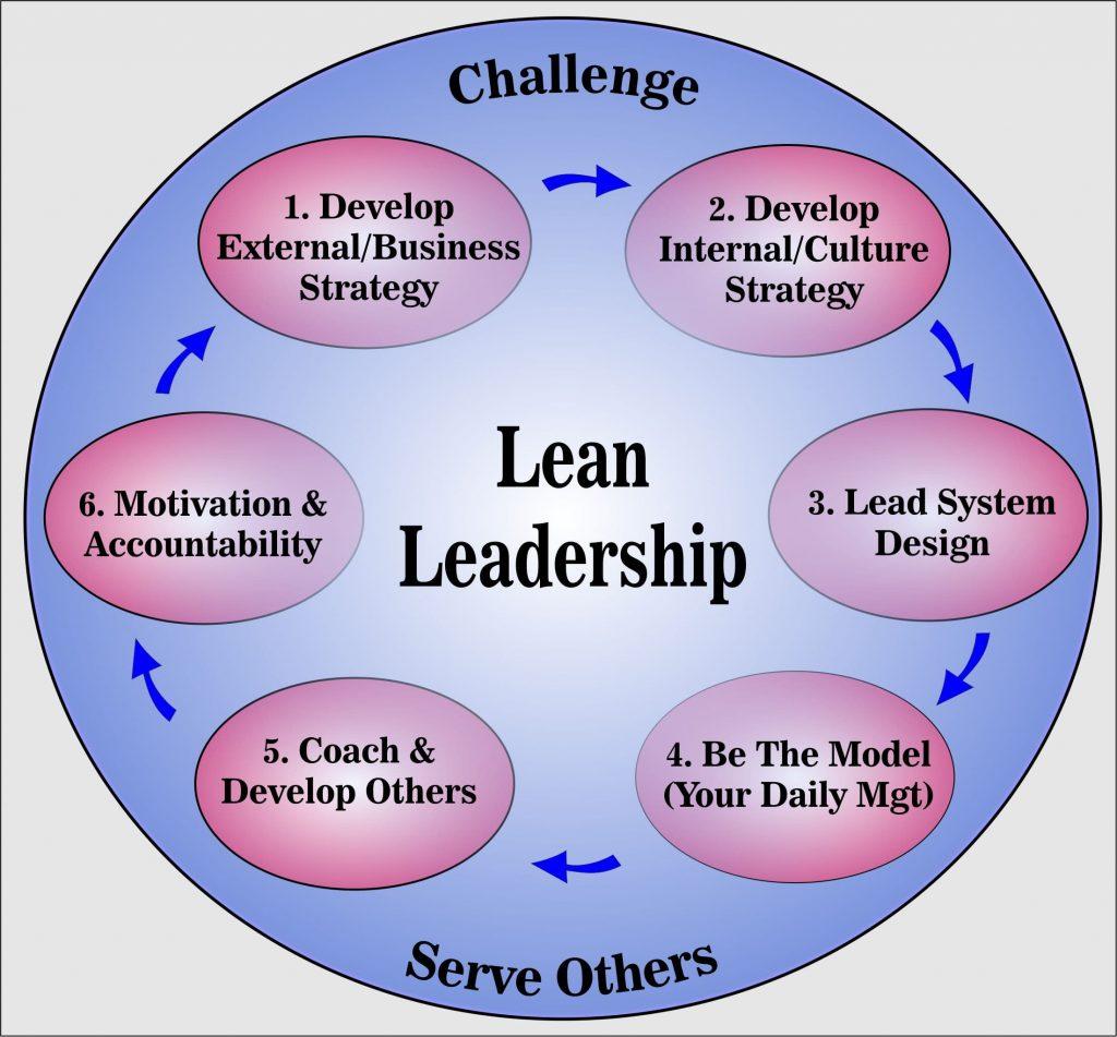 A Liderança Lean como um ciclo