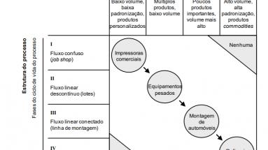 Um exemplo de matriz produto-processo montada