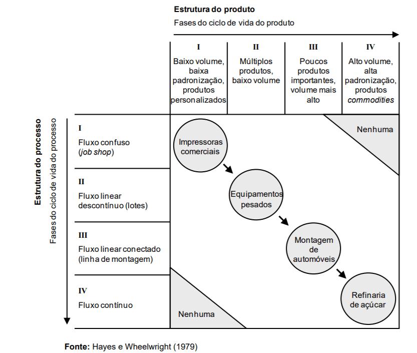 Matriz produto-processo: Saiba o que é e como usar