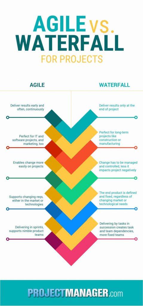 A image mostra a comparação entre o sistema agile e cascata