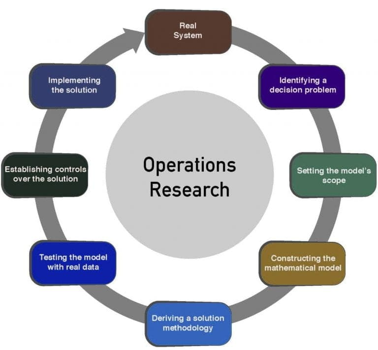 O processo da Pesquisa Operacional