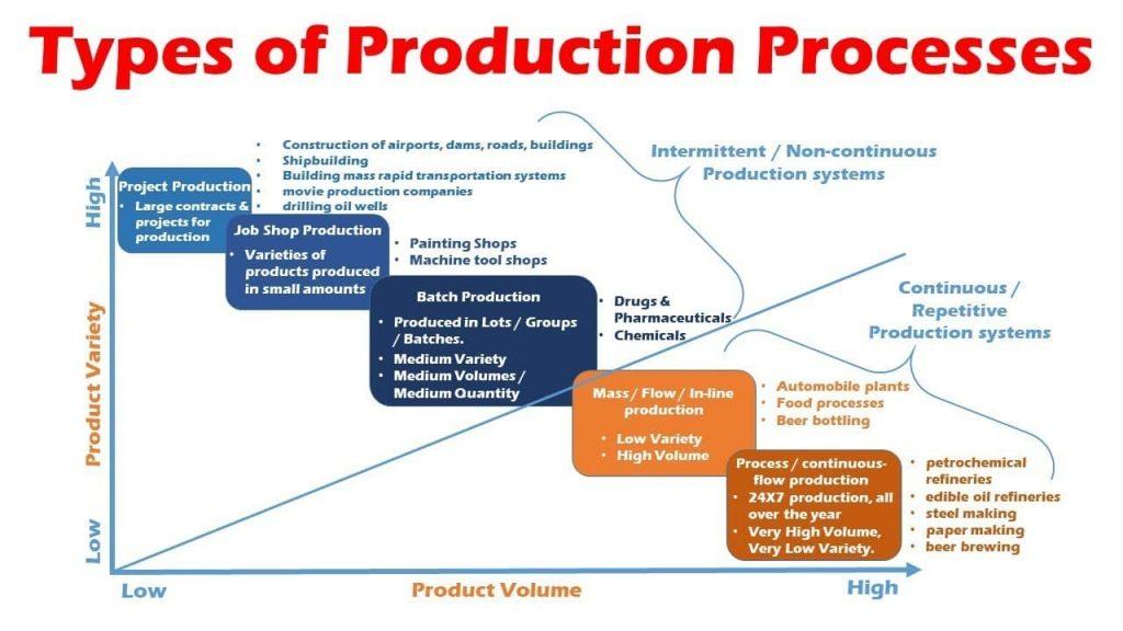 Um gráfico explicando os tipos de produção