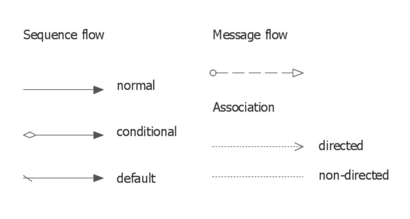 Neste exemplo, temos o símbolo de fluxo de mensagens no BPMN