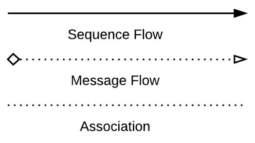 Neste exemplo, temos o símbolo dfluxo de sequência no BPMN