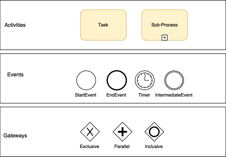 Neste exemplo, temos o símbolo de atividades no BPMN