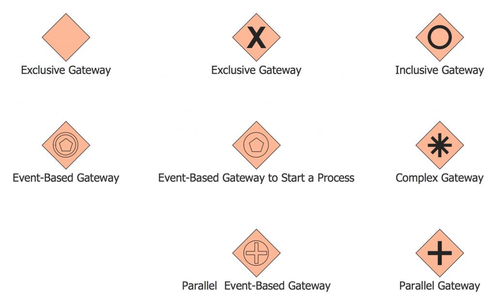 Neste exemplo, temos o símbolo de gateway no BPMN