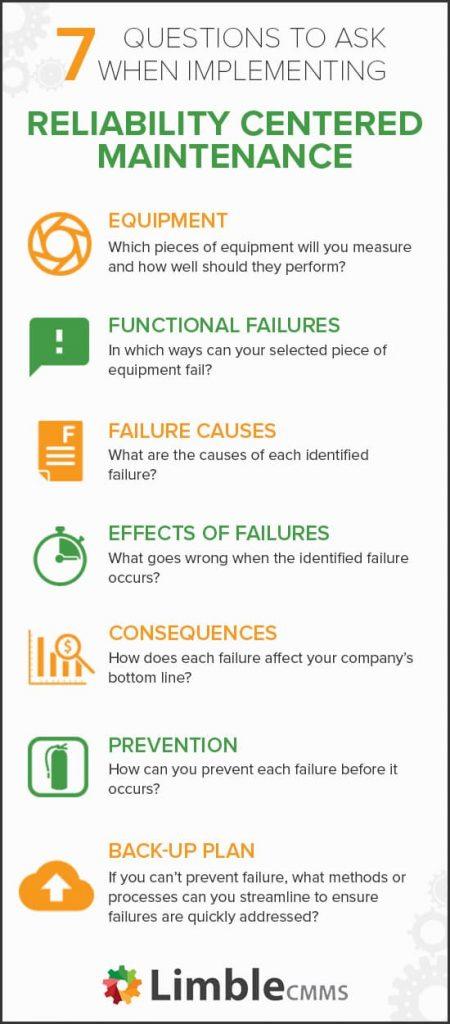 Neste infográfico, temos as 7 perguntas que devem ser respondidas durante a implementação da RCM