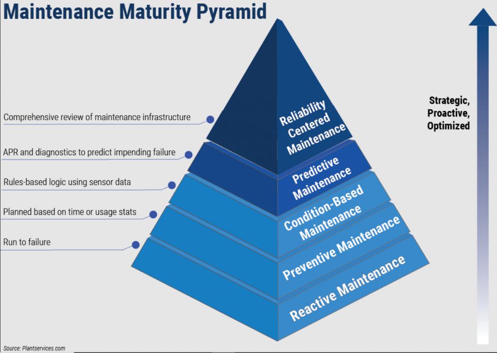Nesta imagem, temos uma pirâmede da manutenção, mostrando o RCM no topo (mais importante)