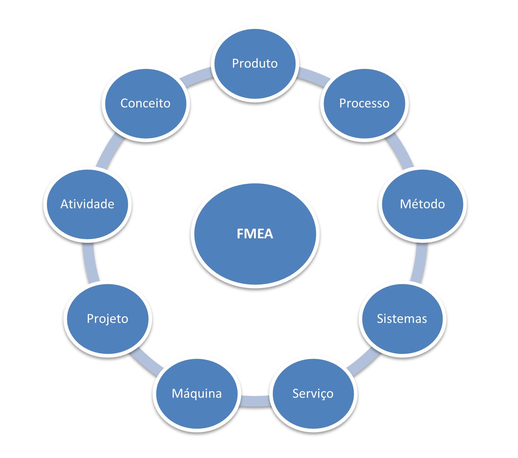 Figura do FMEA de Processo e sua Aplicabilidade