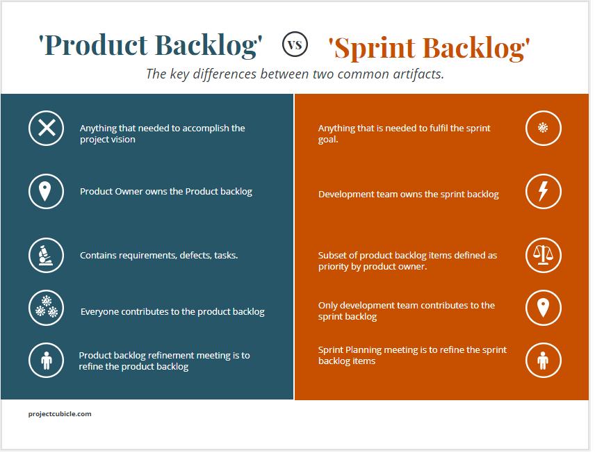 Temos uma comparação entre o Product Backlog e Sprint Backlog