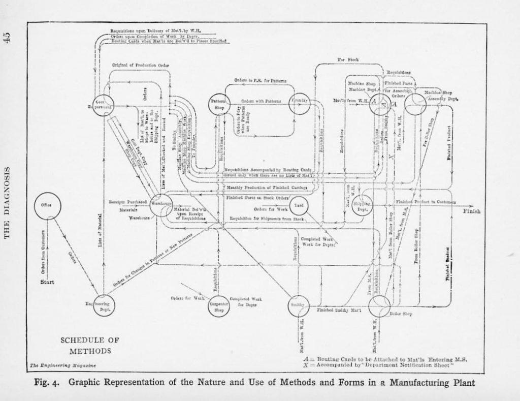 Nesta imagem, temos o mapeamento do fluxo de valor criado por Charles E. Knoeppel no livro Connecting Efficiency Methods