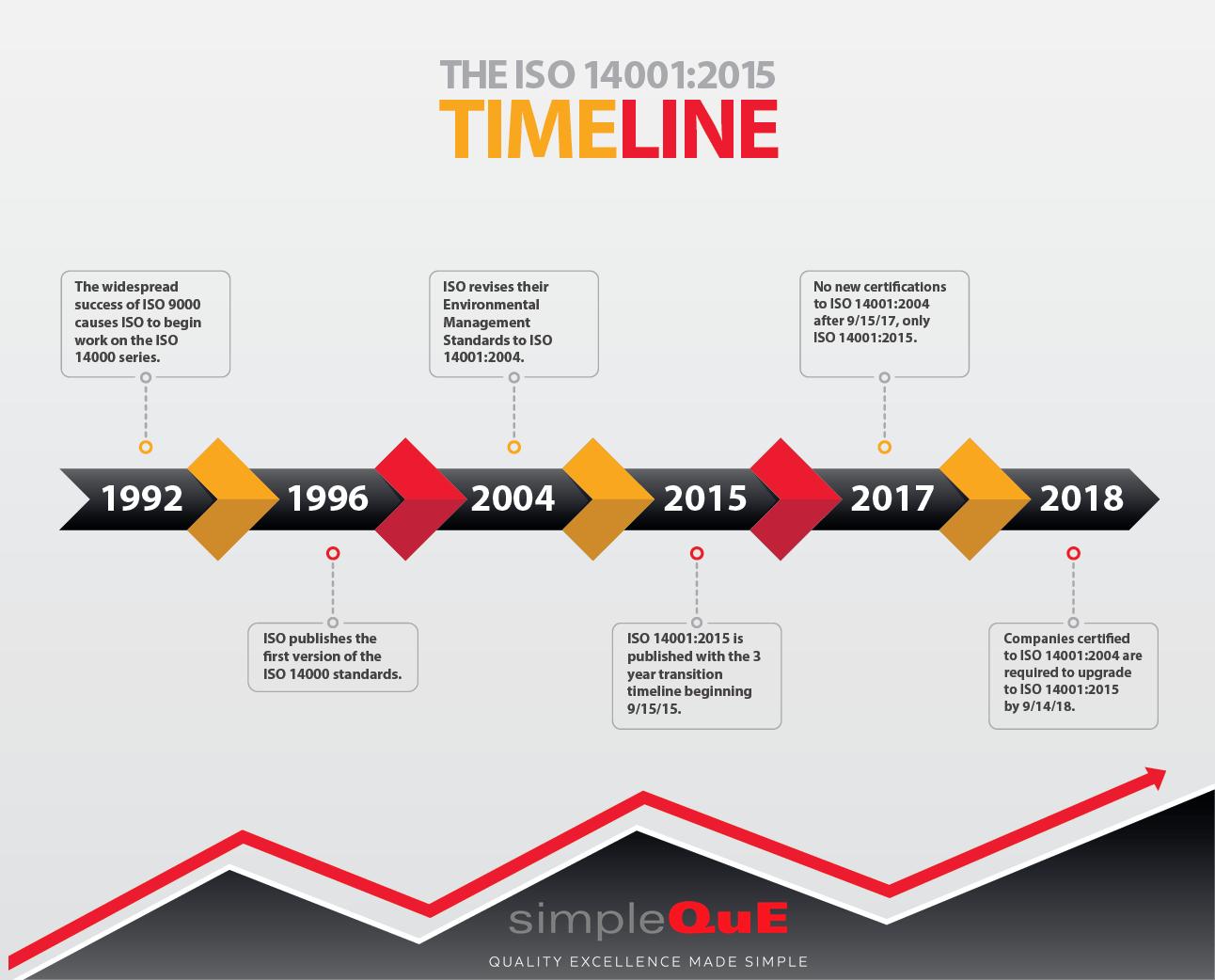 """Uma """"timeline"""" da ISO 14001"""