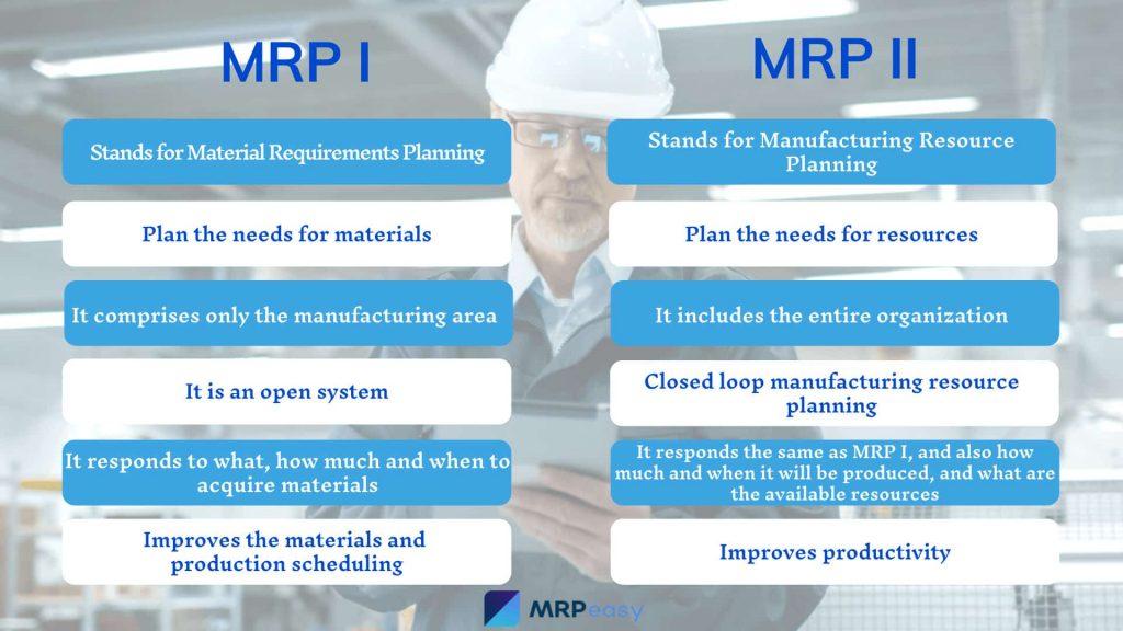 A imagem mostra a diferença entre o MRP I e o MRP II