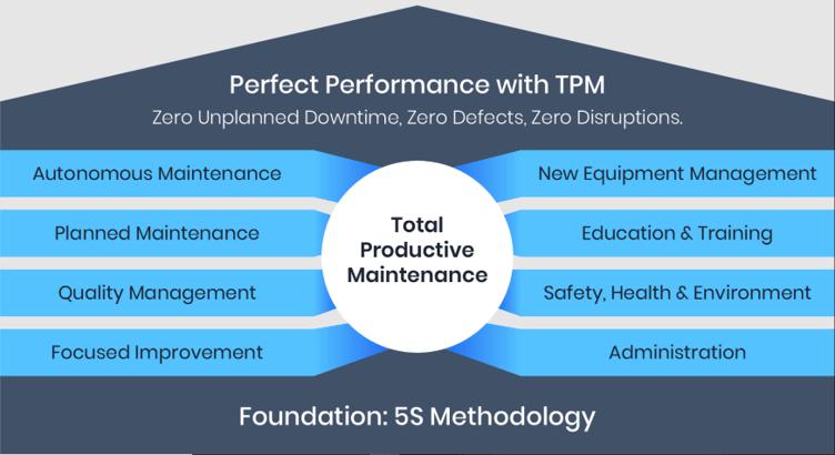 Nesta imagem, temos os pilares do TPM e como essa metodologia está construída.