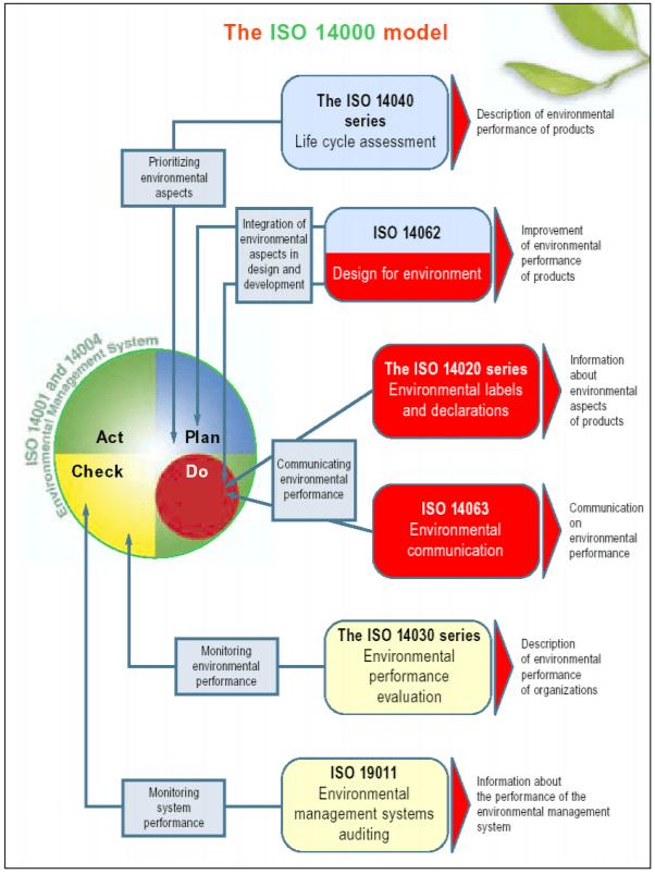 A imagem mostra um modelo de implementação da ISO 14000